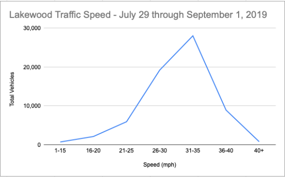 Lakewood_vehicle_speeds_20190901